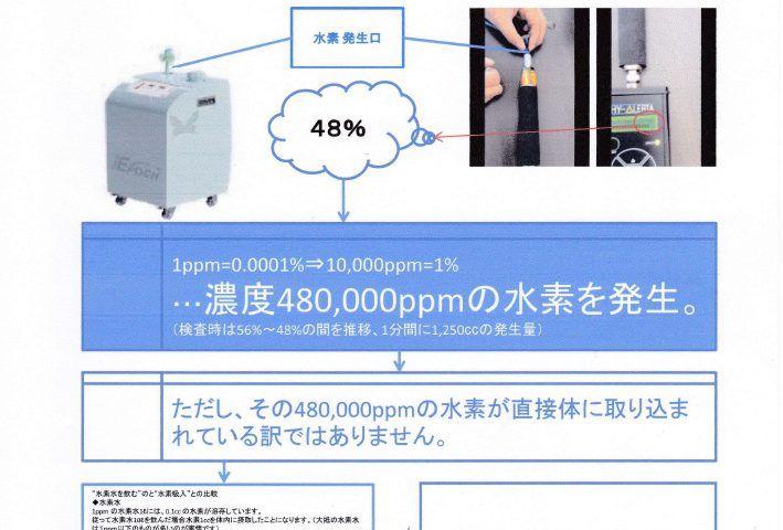 水素吸入器の数値・スペック